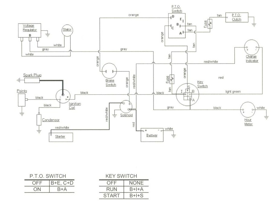 wiring diagram for cub cadet 149 – readingrat, Wiring diagram
