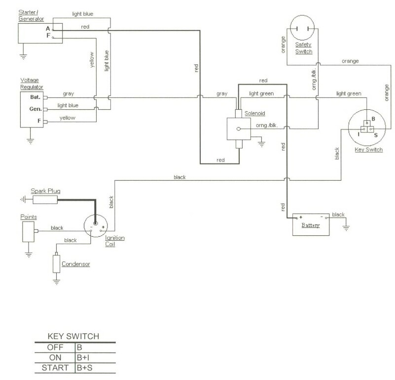 Cub Cadet Wiring Harness Diagram from www.cubfaq.com