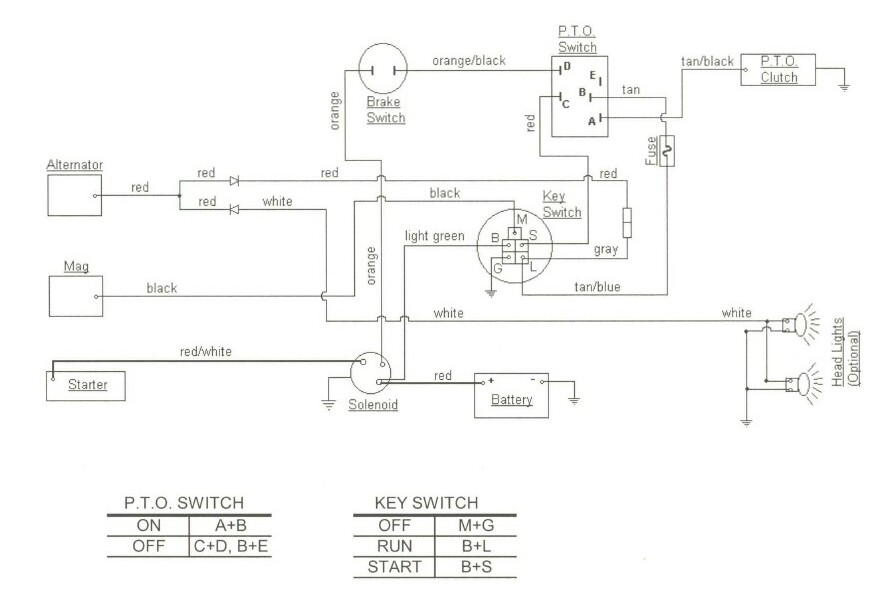 Cub Cadet Pto Switch Wiring Diagram