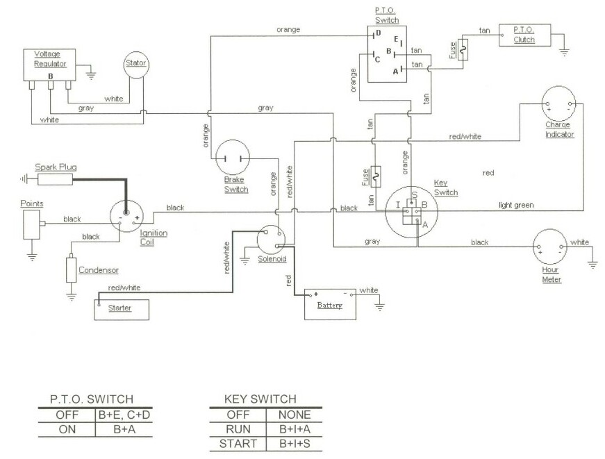 Cub Cadet 7272 Schematic | Wiring Diagram 2019
