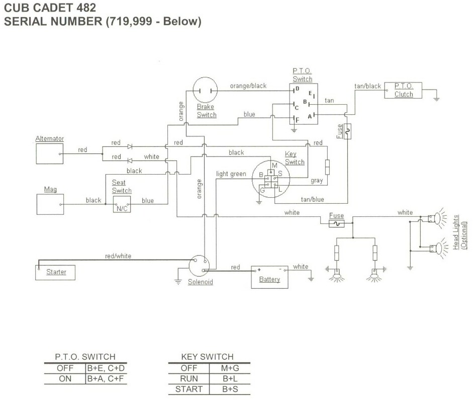 Cub cadet wiring harness diagram images