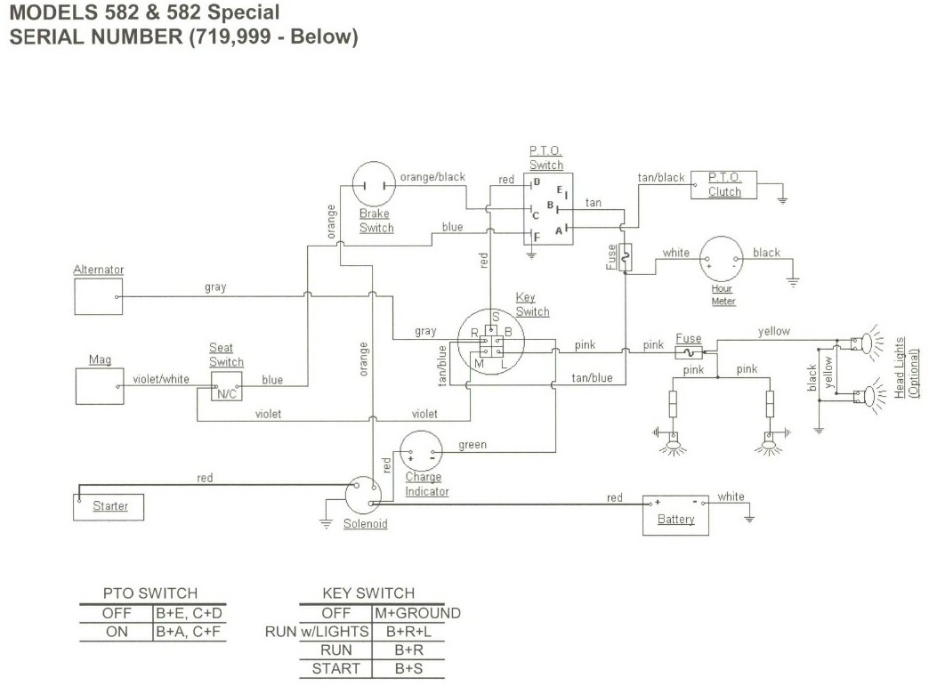 582 cub cadet faq cub cadet 582 wiring harness diagram at n-0.co